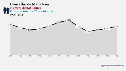 Madalena - Número de habitantes (25-64 anos) 1900-2011