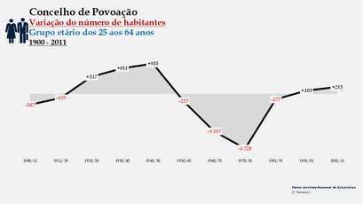 Povoação - Variação do número de habitantes (25-64 anos) 1900-2011