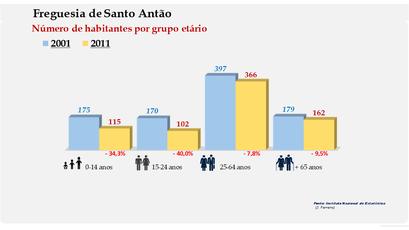 Santo Antão - Número de habitantes por grupo etário (2001-2011)