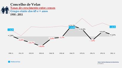 Velas – Taxa de crescimento populacional entre censos (65 e + anos) 1900-2011