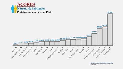 Arquipélago dos Açores -População dos concelhos (global) - Posição em 1960