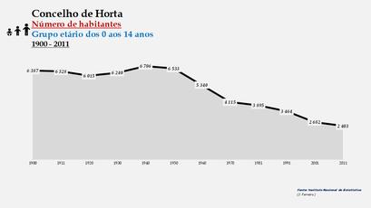 Horta - Número de habitantes (0-14 anos) 1900-2011