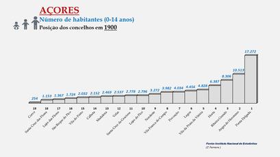 Arquipélago dos Açores - População dos concelhos (0-14 anos) - Posição em 1900