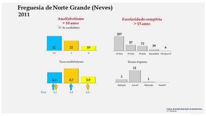 Norte Grande (Neves) - Níveis de escolaridade da população com mais de 15 anos por sexo (2011)