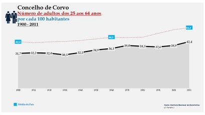 Corvo -Evolução da percentagem do grupo etário dos 25 aos 64 anos, entre 1900 e 2011