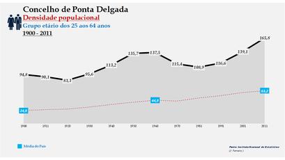 Ponta Delgada - Densidade populacional (25-64 anos) 1900-2011