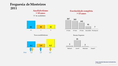 Mosteiros - Níveis de escolaridade da população com mais de 15 anos por sexo (2011)