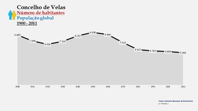 Velas - Número de habitantes (global) 1900-2011