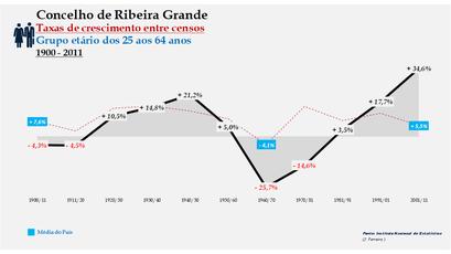 Ribeira Grande – Taxa de crescimento populacional entre censos (25-64 anos) 1900-2011