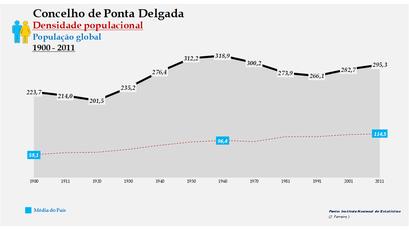 Ponta Delgada - Densidade populacional (global) 1864-2011