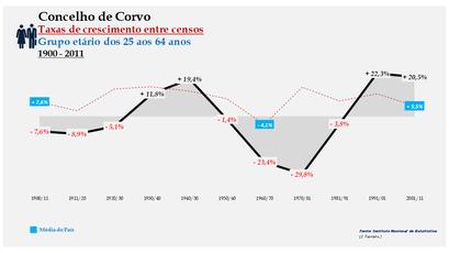 Corvo – Taxa de crescimento populacional entre censos (25-64 anos) 1900-2011