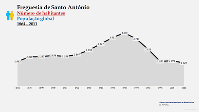 Santo António - Número de habitantes