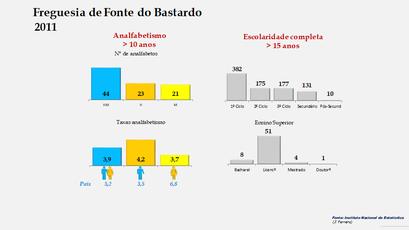 Fonte do Bastardo - Níveis de escolaridade da população com mais de 15 anos por sexo (2011)