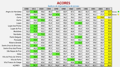 Arquipélago dos Açores - Índice de dependência de jovens (1900/2011)