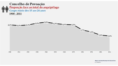 Povoação - Proporção face ao total da população do distrito (15-24 anos) 1900/2011