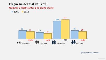 Faial da Terra - Número de habitantes por grupo etário (2001-2011)
