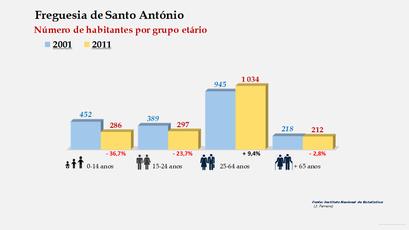 Santo António - Número de habitantes por grupo etário (2001-2011)