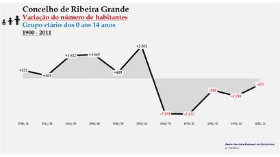 Ribeira Grande - Variação do número de habitantes (0-14 anos) 1900-2011