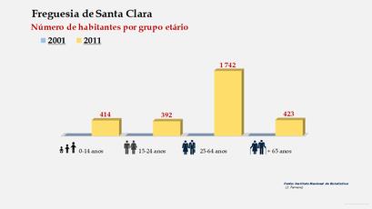 Santa Clara - Número de habitantes por grupo etário (2001-2011)