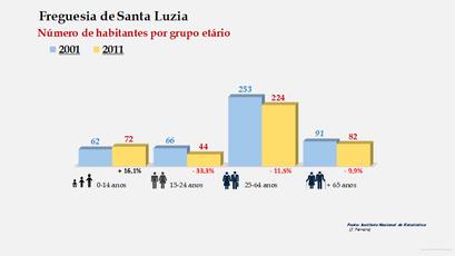 Santa Luzia - Número de habitantes por grupo etário (2001-2011)