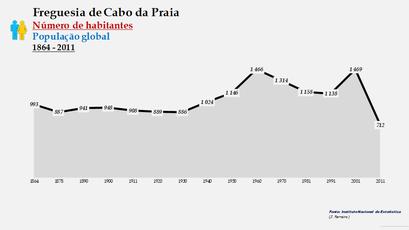 Cabo da Praia - Número de habitantes