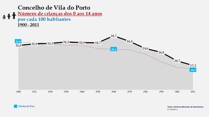 Vila do Porto - Evolução da percentagem do grupo etário dos 0 aos 14 anos, entre 1900 e 2011
