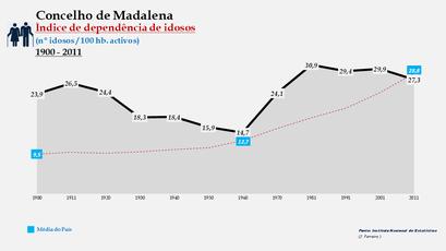 Madalena - Índice de dependência de idosos 1900-2011