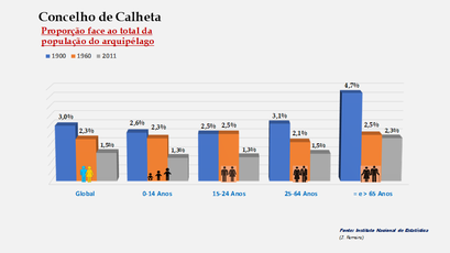 Calheta - Proporção face ao total da população do arquipélago (comparativo) 1900-1960-2011