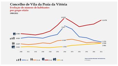 Vila da Praia da Vitória - Distribuição da população por grupos etários (comparada) 1900-2011