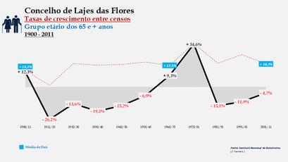 Lajes das Flores – Taxa de crescimento populacional entre censos (65 e + anos) 1900-2011