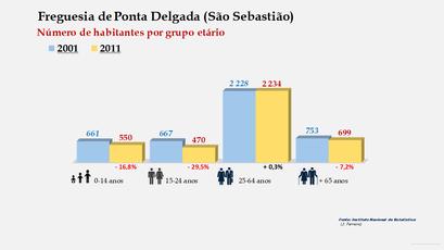 Ponta Delgada (São Sebastião) - Número de habitantes por grupo etário (2001-2011)