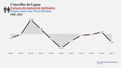 Lagoa - Variação do número de habitantes (15-24 anos) 1900-2011