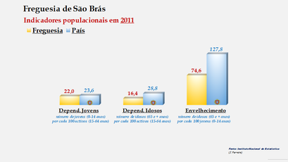 São Brás - Índice de dependência de jovens, de idosos e de envelhecimento (2011)