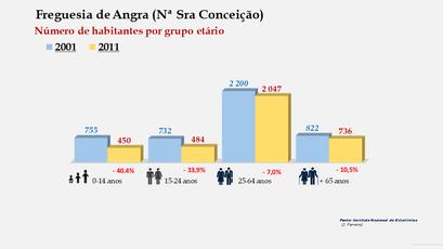 Angra (Nª Sra Conceição) Número de habitantes por grupo etário (2001-2011)
