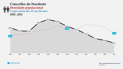 Nordeste - Densidade populacional (15-24 anos) 1900-2011