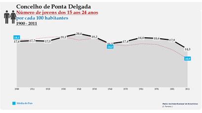 Ponta Delgada - Evolução da percentagem do grupo etário dos 15 aos 24 anos, entre 1900 e 2011