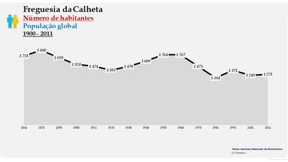Calheta - Número de habitantes