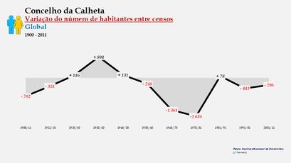 Calheta - Variação do número de habitantes (global) 1900-2011