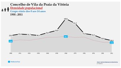 Vila da Praia da Vitória - Densidade populacional (0-14 anos) 1900-2011