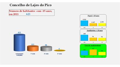Lajes do Pico - Escolaridade da população com menos de 15 anos e Taxas de analfabetismo (2011)