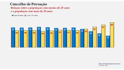 Povoação - Distribuição da população por grupos etários (< e > 25 anos) 1900-2011