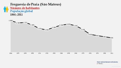 Praia (São Mateus) - Número de habitantes