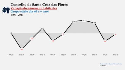 Santa Cruz das Flores - Variação do número de habitantes (65 e + anos) 1900-2011