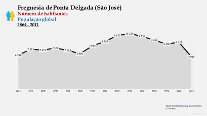 Ponta Delgada (São José) - Número de habitantes