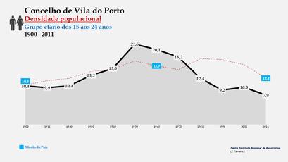 Vila do Porto - Densidade populacional (15-24 anos) 1900-2011