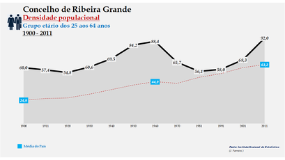 Ribeira Grande - Densidade populacional (25-64 anos) 1900-2011