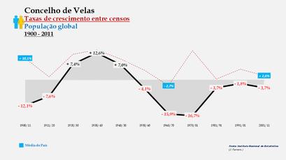 Velas – Taxa de crescimento populacional entre censos (global) 1900-2011