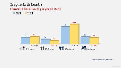 Lomba - Número de habitantes por grupo etário (2001-2011)