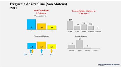 Urzelina (São Mateus) - Níveis de escolaridade da população com mais de 15 anos por sexo (2011)