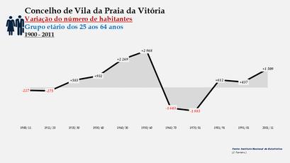 Vila da Praia da Vitória - Variação do número de habitantes (25-64 anos) 1900-2011